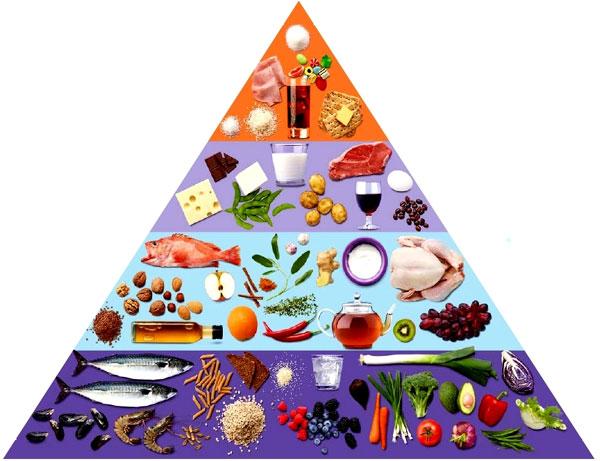 anti-inflammatorisk kostpyramide